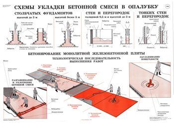 Как укладывать бетонную смесь вибратор глубинный для бетона купить в крыму