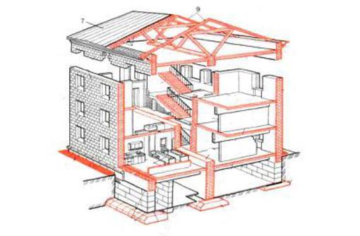 Виды испытаний зданий