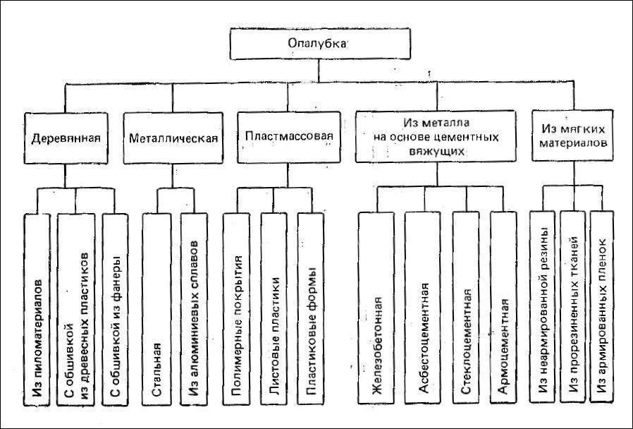 Виды опалубочных систем