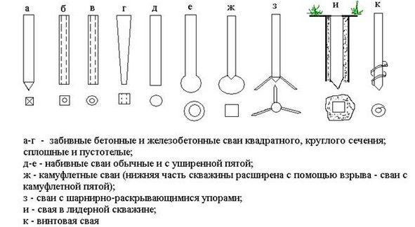 Выбор типа, материала сваи, длины сваи