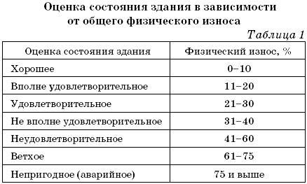 Оценка физического износа здания