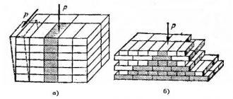 Правила разрезки каменной кладки