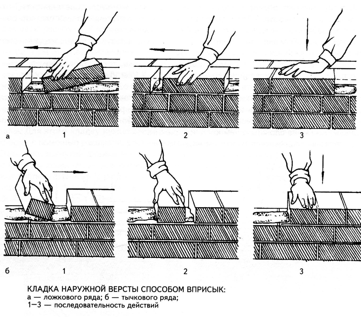 Способы каменной кладки