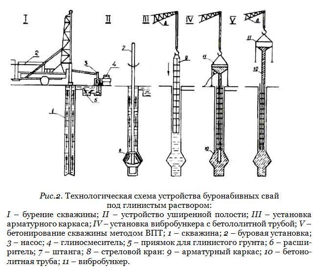 Технологическая схема устройства буронабивных свай