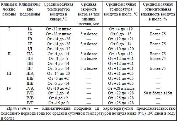 климатические районы таблица