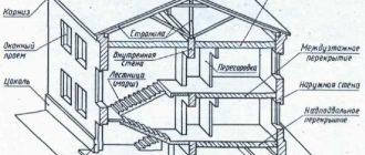 элементы здания