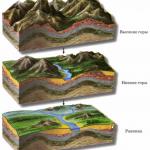 основные формы рельефа