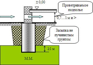 устройство проветриваемых подпольев