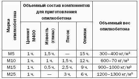 Опилкобетон_2