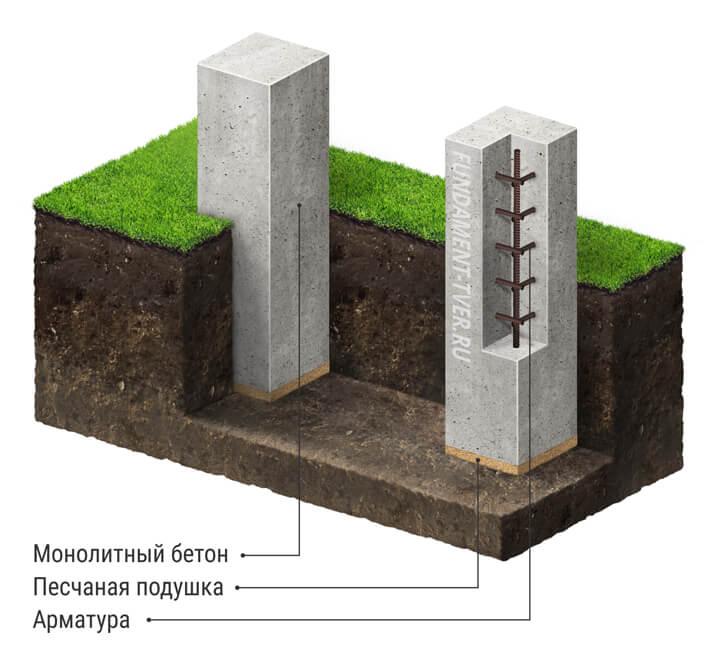 fundament-stolbchatiy-ustroistvo