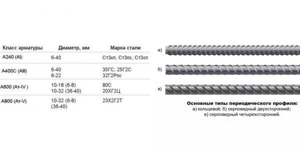 klassifikaciya-armaturi