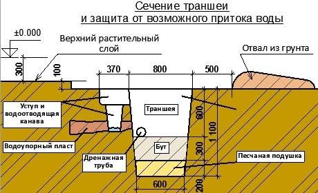 transheya-pod-fundament-ustroistvo-kotlovana