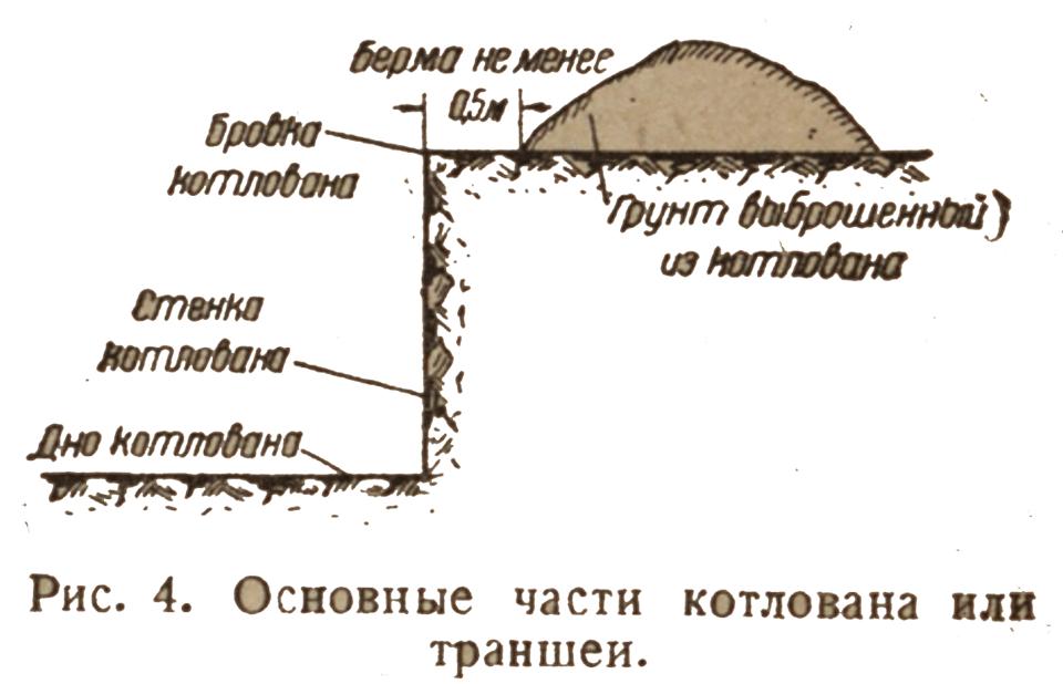 osnovnie-chasti-kotlovana-transheyi