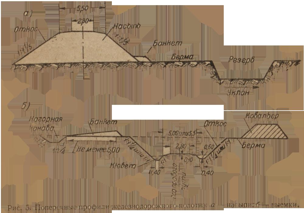poperechnie-profili-jeleznodorojnogo-polotna