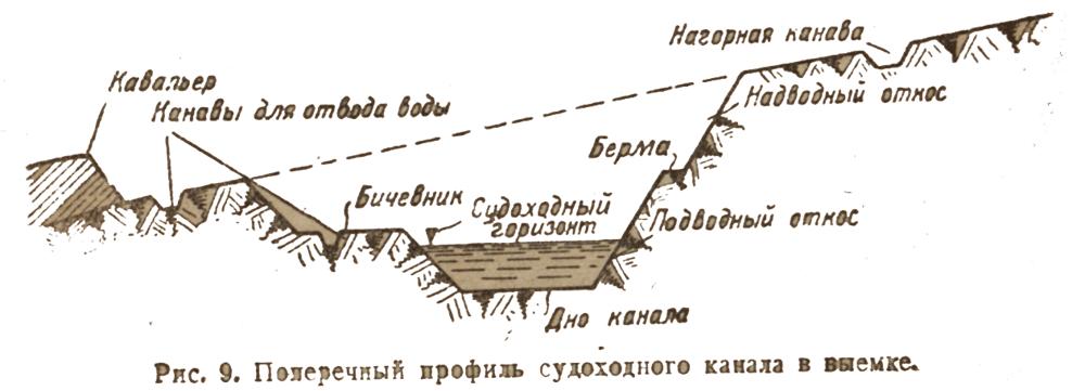 poperechniy-profil-sudohodnogo-kanala-viemka