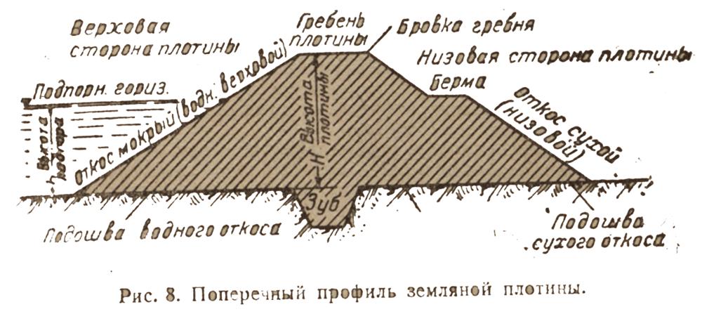 poperechniy-profil-zemlianoy-plotiny