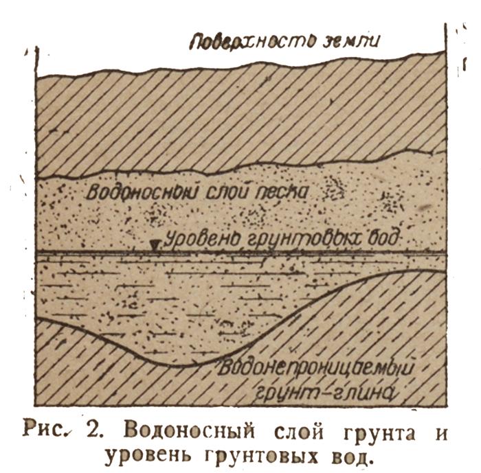 vodonosniy-sloy-grunta-i-uroven-gruntovih-vod-2
