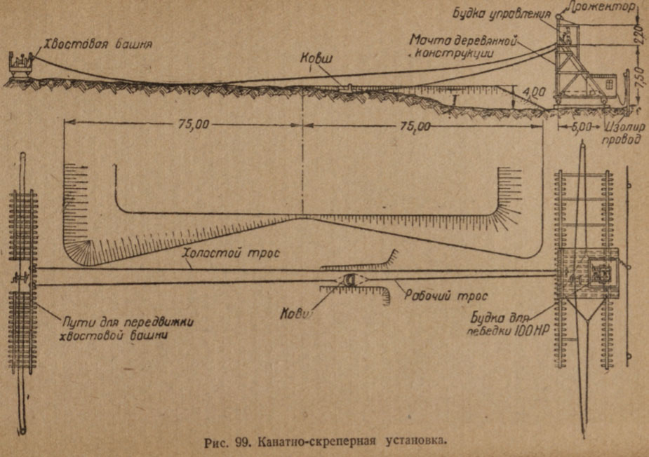 kanatno-skrepernaya-ustanovka