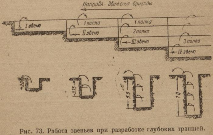 ris-73-rabota-zveniev-pri-razrabotke-glubokih-transhey