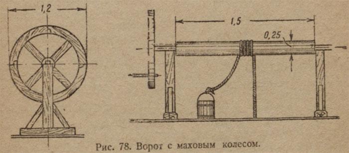 vorot-s-mahovim-kolesom