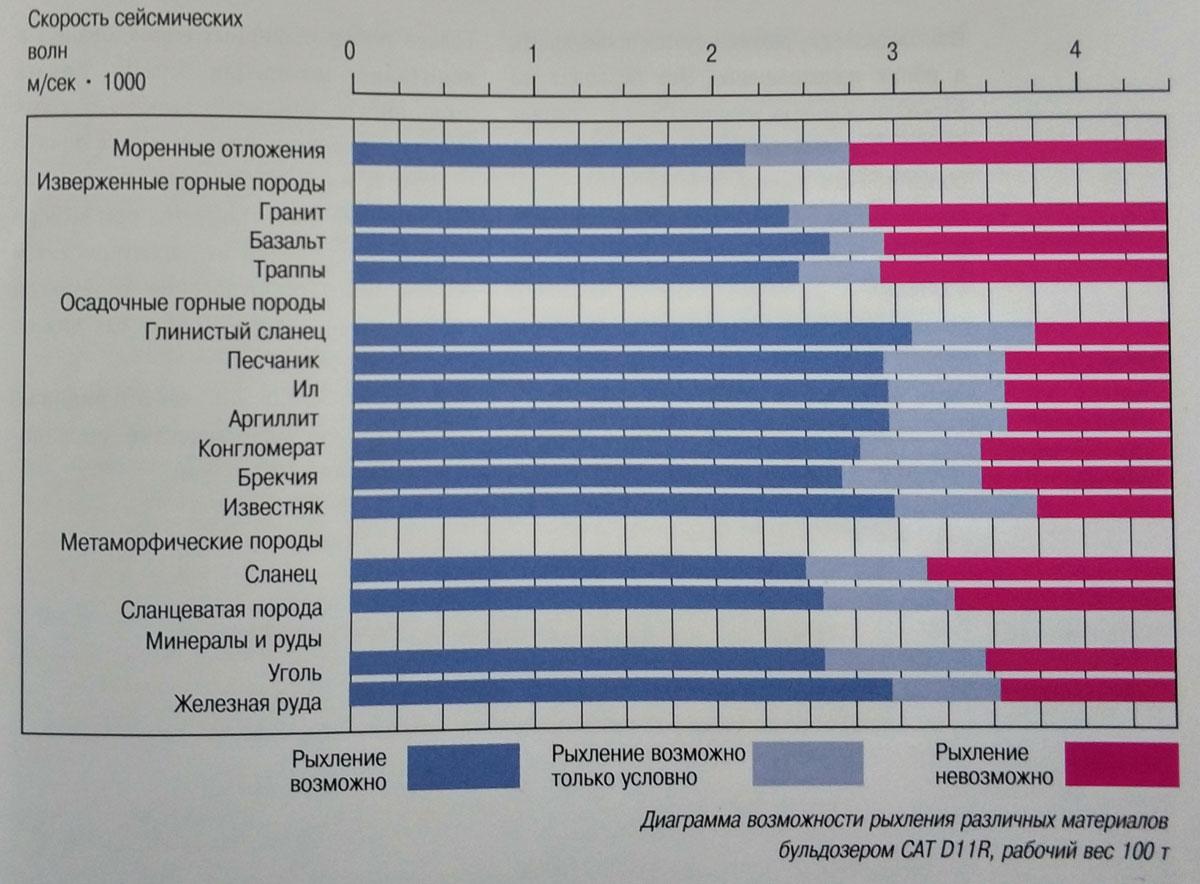 diagramma-vozmojnosti-rihlenia-materialov-buldozerom-CAT-D11R