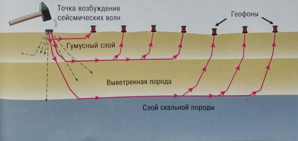 rasprostranenie-seysmicheskih-voln