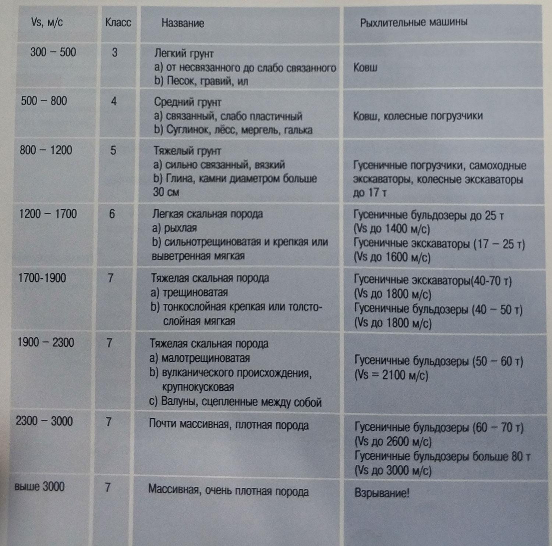 skorost-seysmicheskih-voln-materiali-mashini